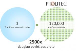 AirQ technologija